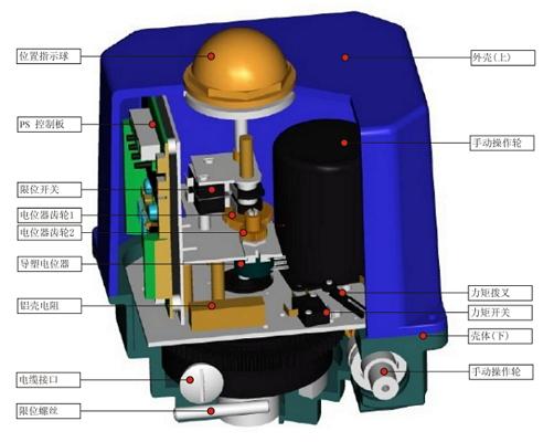 1.一体化结构设计,位置变送器和伺服放大器做为两个独立部件均可直接装入执行机构内部,直接接受4-20mA控制信号,输出4-20mA或1-5VDC阀位反馈信号,具有自诊断功能,使用和调校十分方便。 2.功能模块式结构设计,通过不同可选功能的组合,实现从简单到复杂的控制,满足不同应用要求。 3.