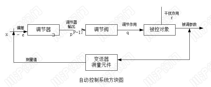 自动控制系统 结构图