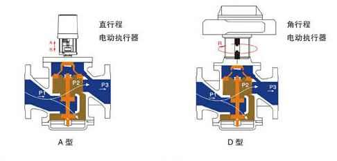 动态平衡电动调节阀产品原理图图片