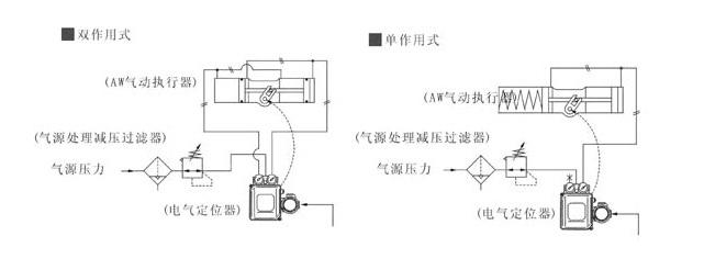 aw气动执行器调节型配管原理