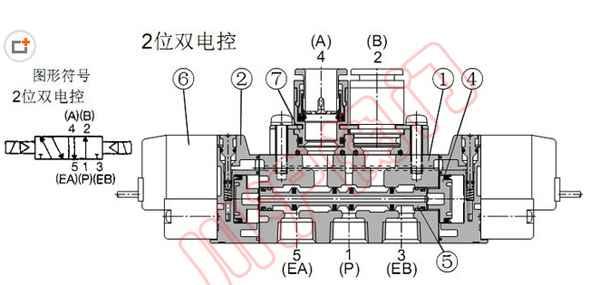 两位五通电磁阀具有1个进气孔(接进气气源)图片
